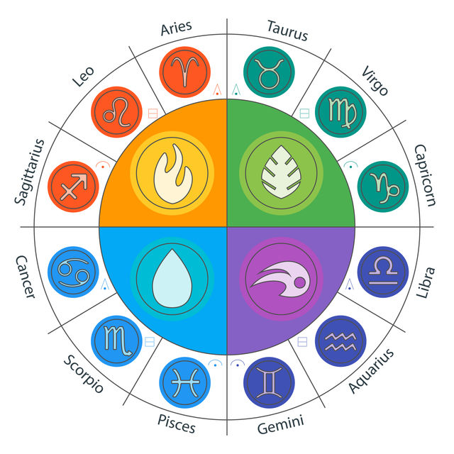 According to your zodiac sign, what is your element?