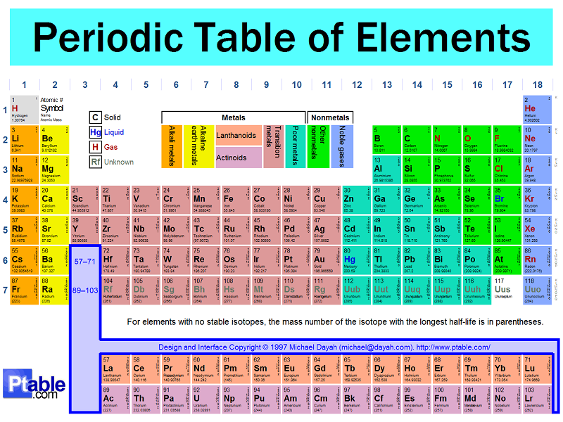 Periodic Table who came up with the periodic table of elements : Do You Know The Periodic Table Better Than 85% of Americans ...