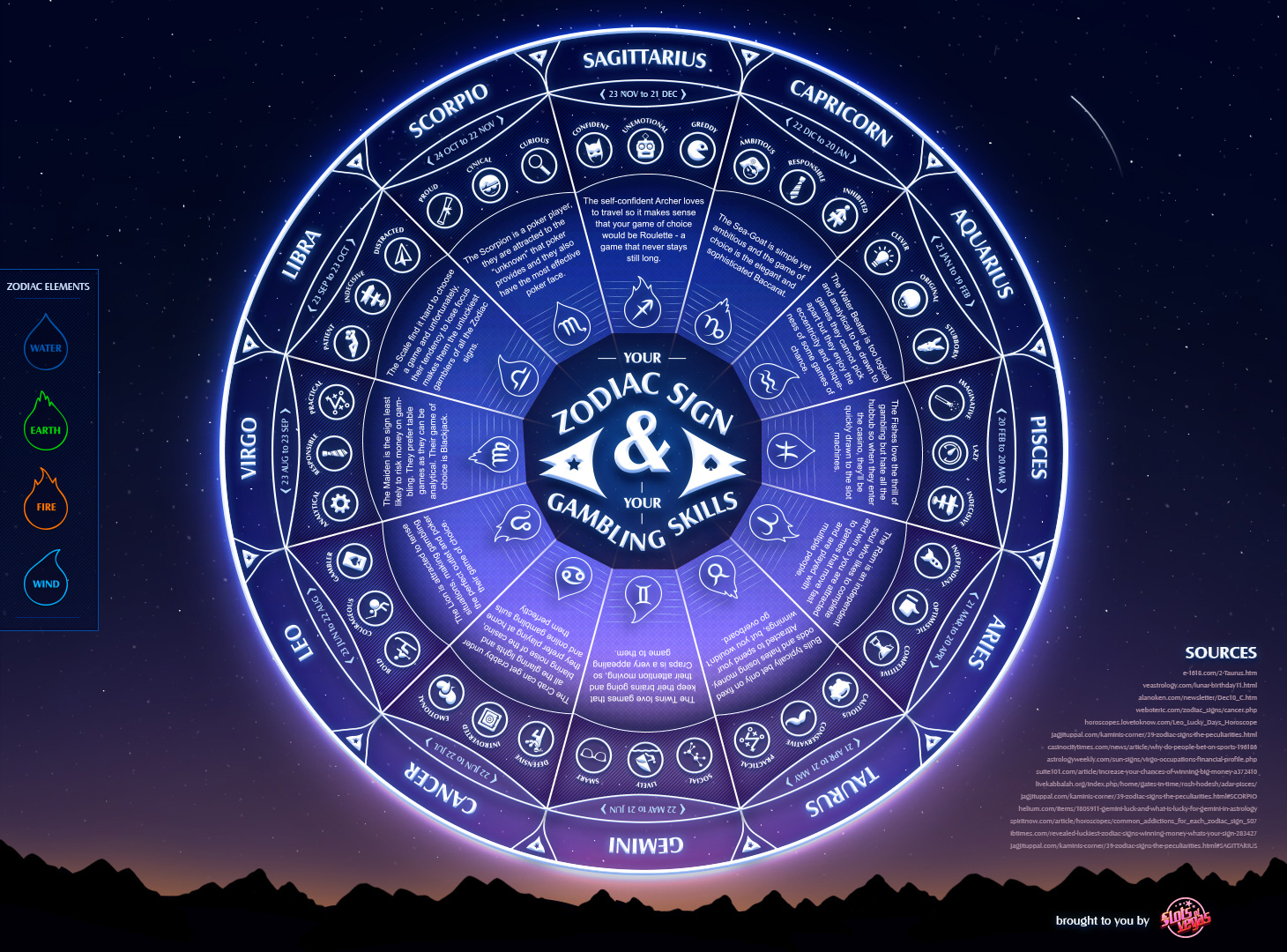 Can we guess your zodiac sign playbuzz stopboris Image collections