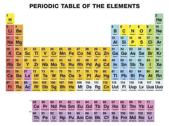Which periodic element are you playbuzz which periodic element are you urtaz Gallery