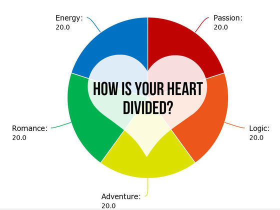 How Is Your Heart Actually Divided?