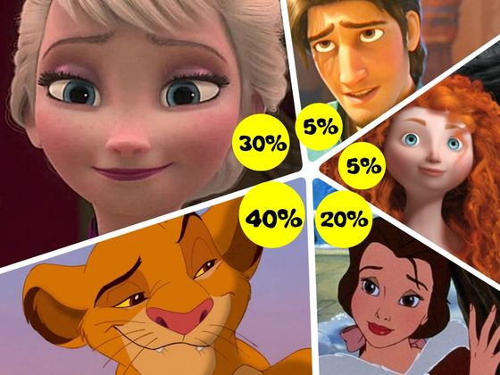 The test to define your disney personality playbuzz the test to define your disney personality sciox Gallery