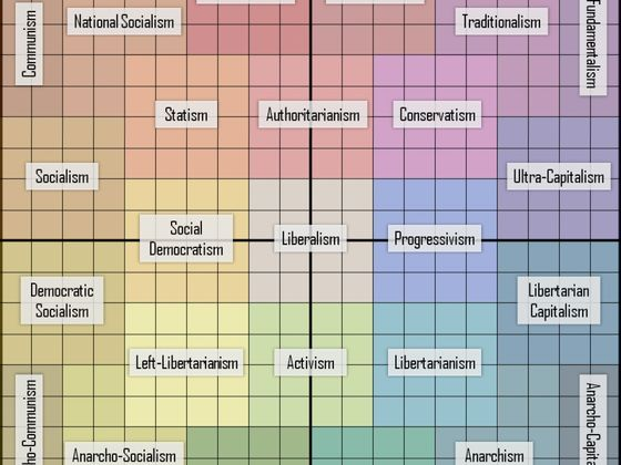 The Definitive Political Orientation Test