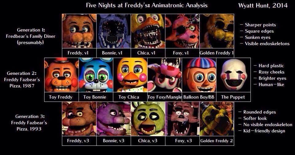 What fnaf character are you playbuzz