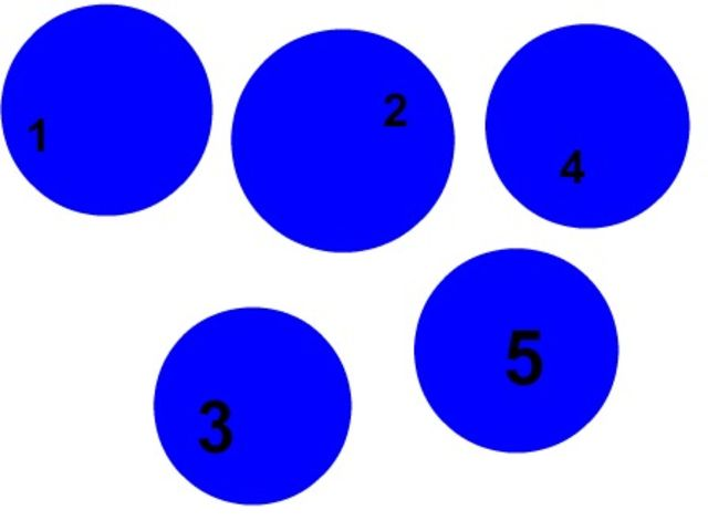 Which circle is the BIGGEST?