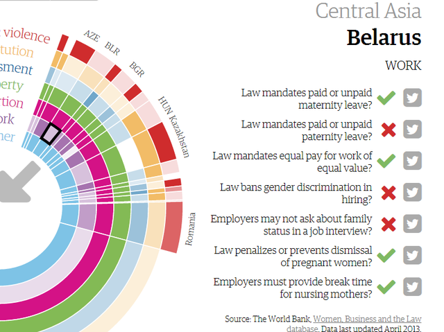 Which country's law doesn't mandate paid or unpaid paternity leave?