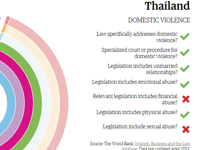Which country's legislation doesn't include sexual abuse as a domestic violence violation?