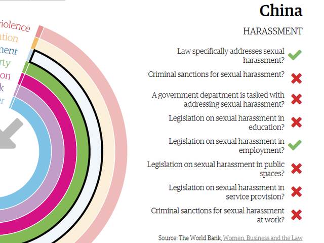 Which country doesn't have criminal sanctions for sexual harassment?