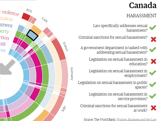Which country does not have a legislation on sexual harassment in education?