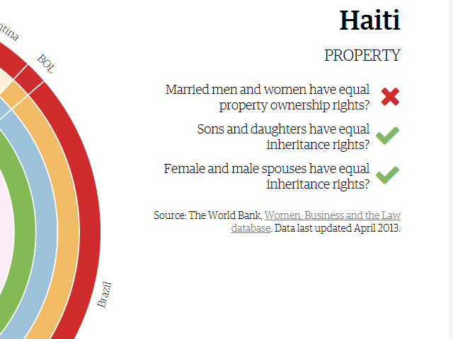 In which country do women not have equal ownership rights regarding property?