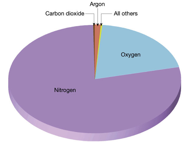 Earth's atmosphere is Nitrogen 78 percent, Oxygen – 21 percent and Argon – 0.93 percent.